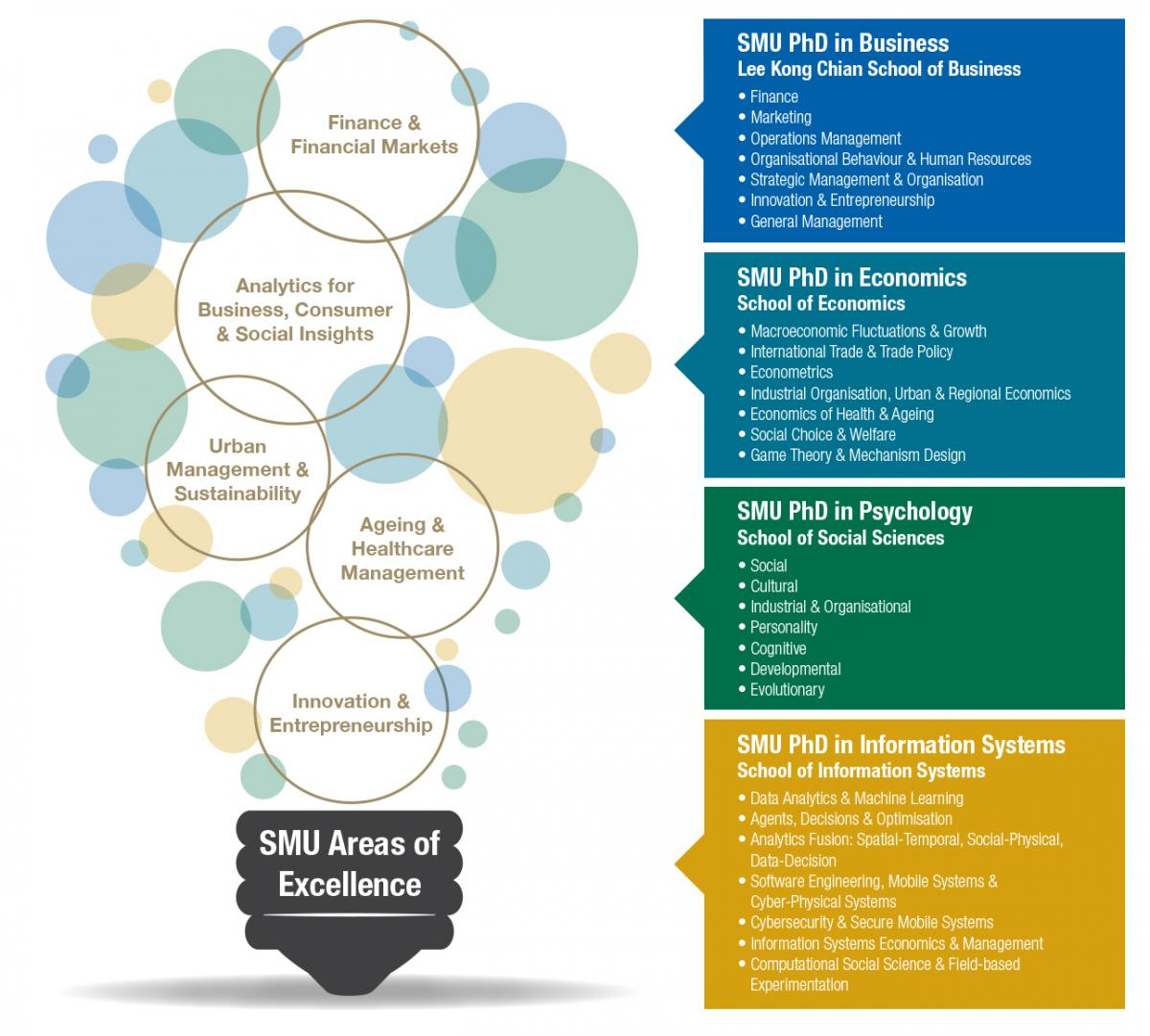 SMU Research Areas of Excellence